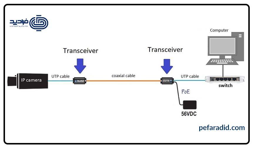 کابل کواکسیال بر روی دوربین مداربسته تحت شبکه,فرادید,پویا الکترونیک فرادید