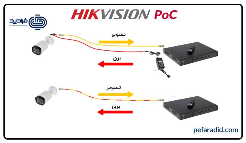 تکنولوژی poc در دوربین های مداربسته هایک ویژن